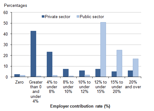 Figure 11: Employees with workplace pensions: percentages by banded rate of employer contribution and sector, 2014