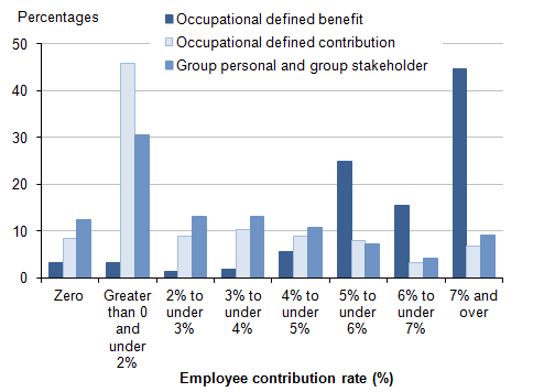 Figure 12: Employees with workplace pensions: percentages by banded rate of employer contribution and pension type, 2014
