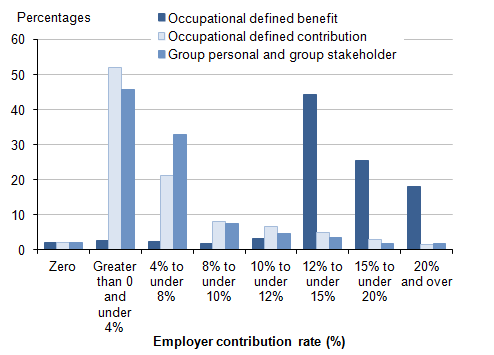 Figure 13: Employees with workplace pensions: by banded rate of employer contribution; and pension type, 2014