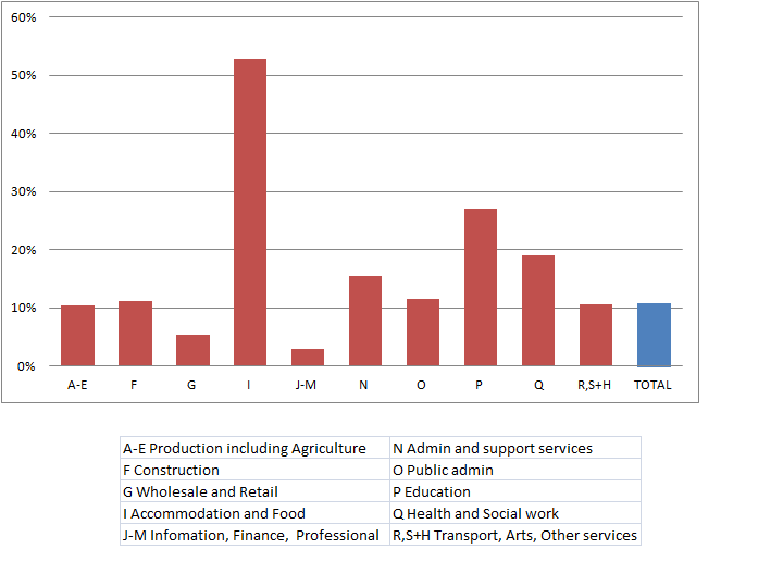 Figure 3: Proportion of businesses using NGHCs by industry