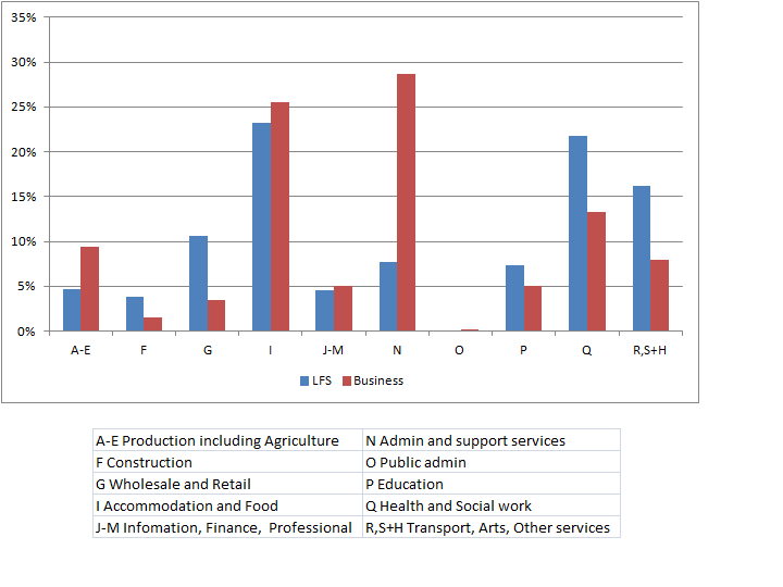 "Figure 4: Distribution of workers on ""zero-hour contracts"" by industry"