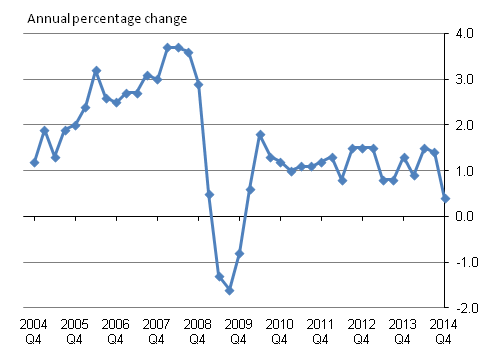 Figure A: Aggregate Services Producer Price Index