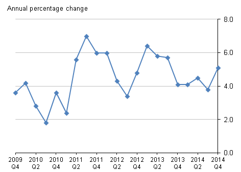 Figure C: Services Producer Price Index for Business Air Fares, Quarter 4 2014
