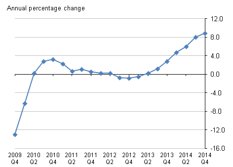 Figure D: Service Producer Price Index for Estate Agent Activities, Quarter 4 2014