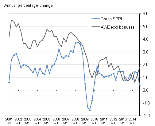 Figure H: Comparison of Services Producer Price Index and 'Services' Average Weekly Earnings Index