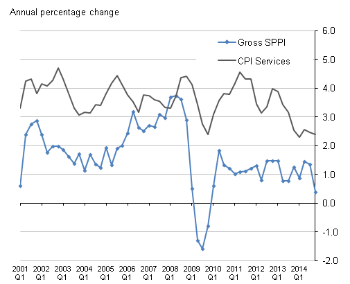 Figure I: Comparison of Services Producer Price Index and 'All Services' Consumer Prices Index aggregate