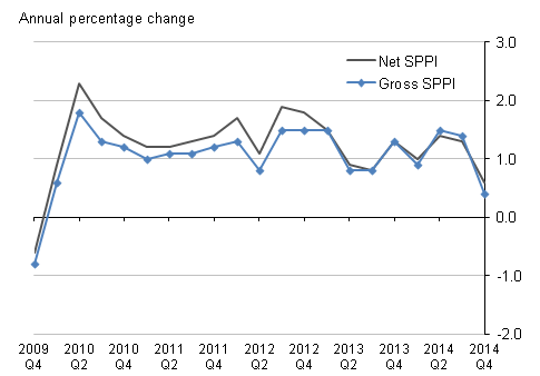 Figure K: Aggregate Services Producer Price Index (Net & Gross)