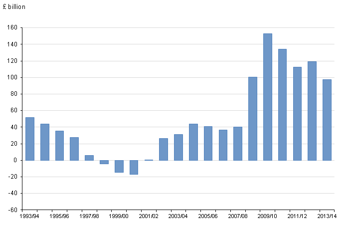 Figure 2: Public sector net borrowing, 1993/1994 to 2013/14