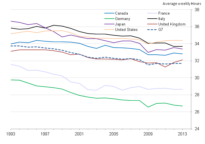 Figure 3: Average weekly hours per worker, G7 countries