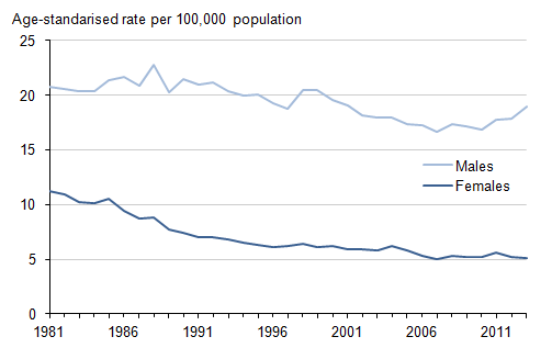 Figure 1: Age-standardised suicide rates: by sex, deaths registered in each year from 1981 to 2013