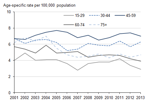 Figure 3: Age-specific suicide rate, females, deaths registered in each year from 2002 to 2013