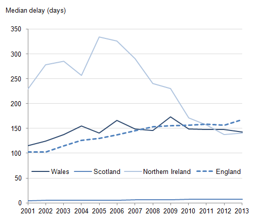 Figure 5: Median registration delay for suicides, deaths registered in each year from 2001 to 2013