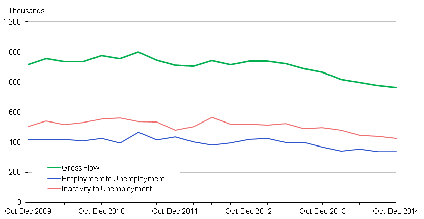 Chart 1: Inflow to Unemployment - seasonally adjusted (16-64)