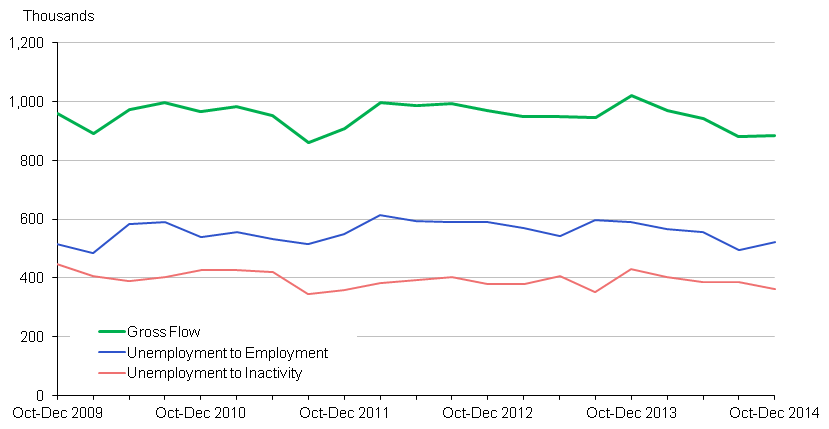 Chart 2: Outflow from Unemployment - seasonally adjusted (16-64)
