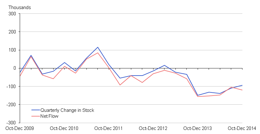 Chart 3: 16-64 Unemployment: Net Flow vs Change in Stock (seasonally adjusted)