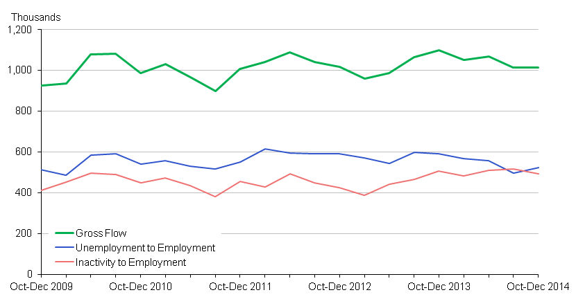 Chart 4: Inflow to Employment - seasonally adjusted (16-64)