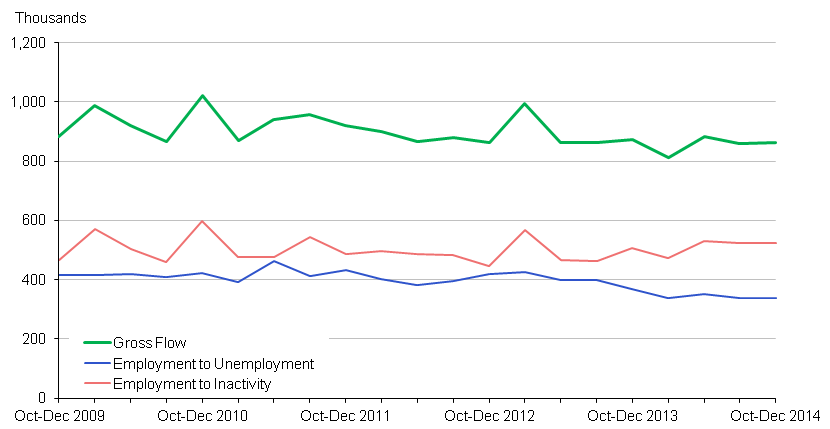 Chart 5: Outflow from Employment - seasonally adjusted (16-64)