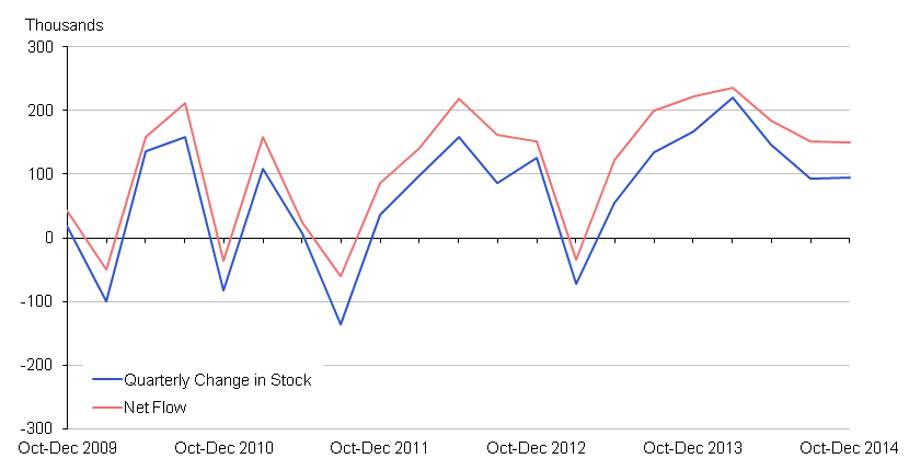 Chart 6: 16-64 Employment: Net Flows vs Change in Stock (seasonally adjusted)