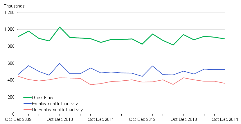Chart 7: Inflow to Inactivity - seasonally adjusted (16-64)