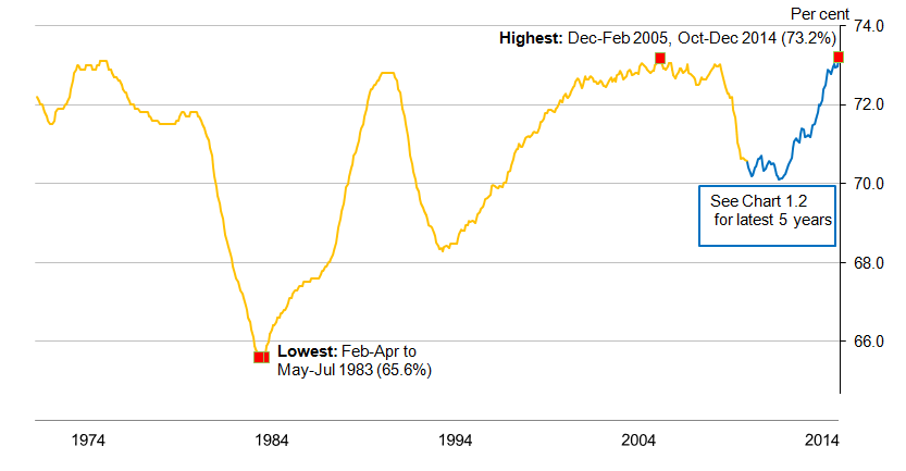 Chart 1.1: Employment rate (aged 16 to 64) from January-March 1971 to October-December 2014, seasonally adjusted