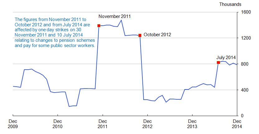 Chart 7.1: Working days lost cumulative 12 months totals, not seasonally adjusted