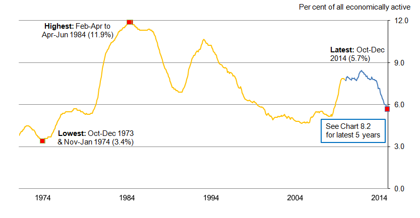 Chart 8.1: Unemployment rate (aged 16 and over) from January-March 1971 to October-December 2014, seasonally adjusted