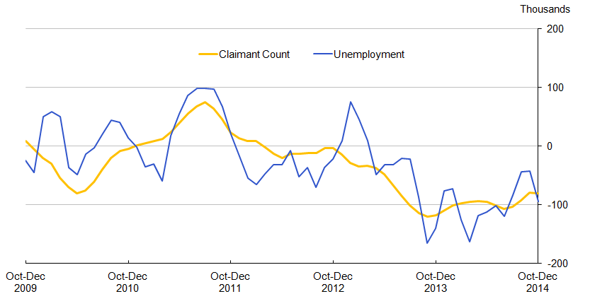 Chart 10.1: Quarterly changes in Unemployment and the headline Claimant Count (aged 18 to 64), seasonally adjusted