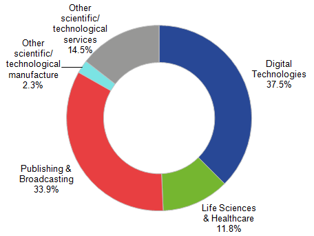 Figure 1: Breakdown of Science and Technology workplaces in London, 2014