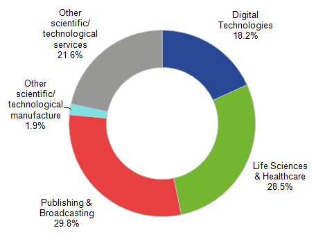 Figure 2: Breakdown of Science and Technology employees in London, 2014