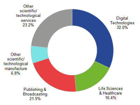 Figure 3: Breakdown of Science and Technology workplaces in the UK, 2014