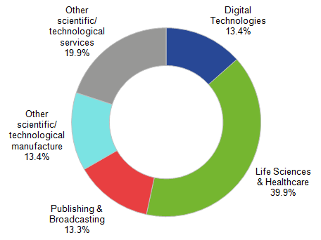 Figure 4: Breakdown of Science and Technology employees in the UK, 2014