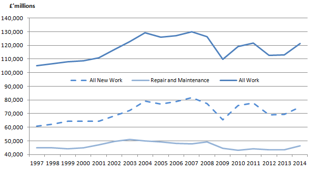 Figure 4: All Work, all new work and repair and maintenance, annual time series chained volume measures, seasonally (SA) adjusted