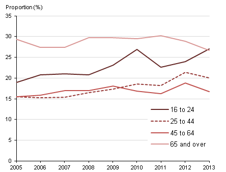 Figure 2: Teetotal adults, by age, Great Britain, 2005-2013
