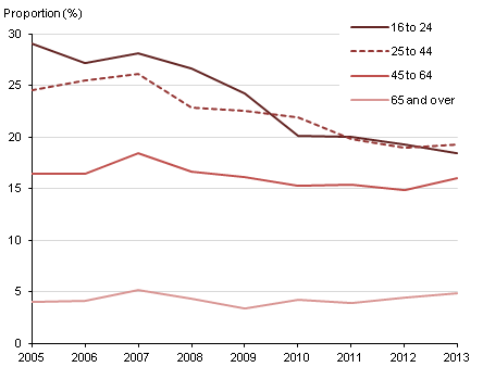 Figure 6: Binge drinking among adults, by age, Great Britain, 2005-2013