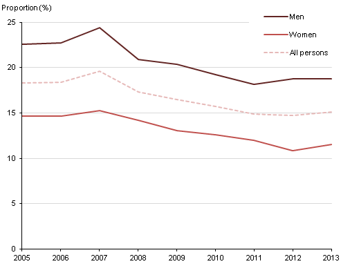 Figure 7: Binge drinking among adults, by sex, Great Britain, 2005-2013