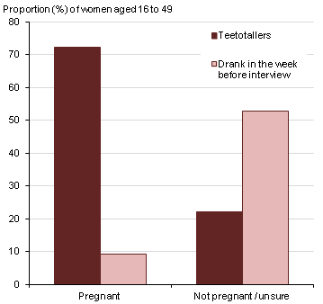 Figure 9: Teetotal women and women who drank in the week before interview, by pregnancy status, Great Britain, 2013
