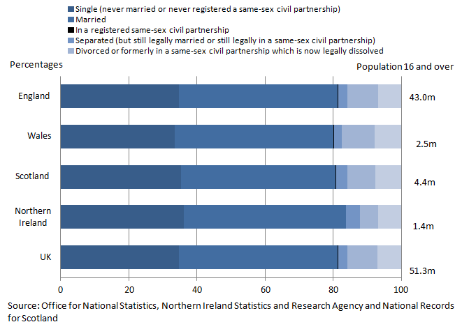 Figure 1: Legal marital status of population aged 16 and over for the UK and constituent countries, 2011 (1,2)