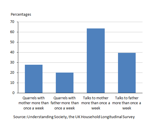 Figure 3: Children's frequency of quarrelling and talking with parents, 2011/12 (1,2)