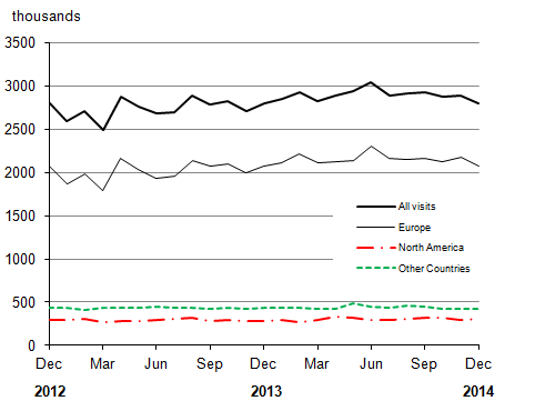 Figure 3: Overseas residents' visits to the UK by month (seasonally adjusted)