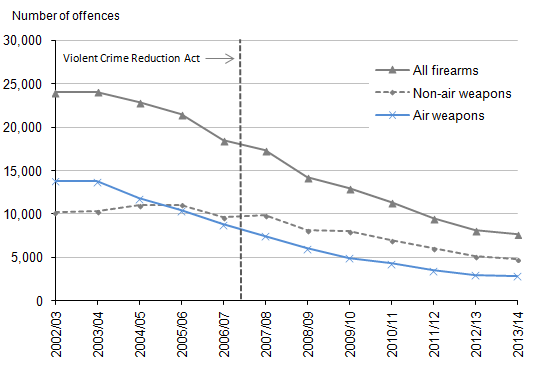 Figure 3.2: Offences recorded by the police in which firearms were reported to have been used, 2002/03 to 2013/14