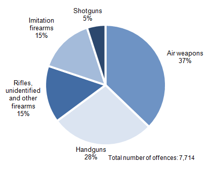 Figure 3.3: Offences recorded by the police in which firearms were reported to have been used, by type of principal weapon, 2013/14