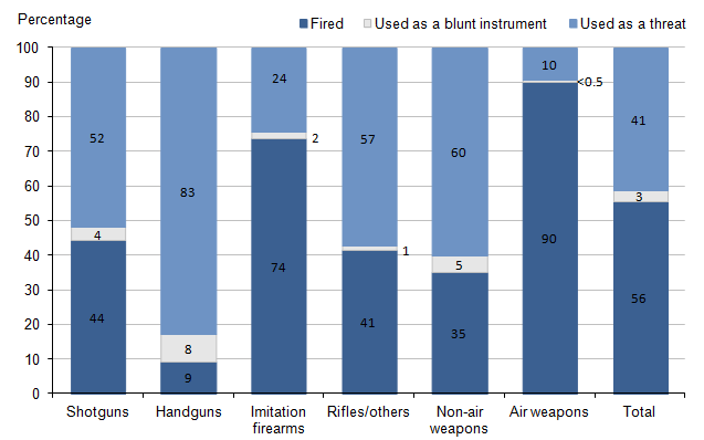 Figure 3.5: Offences recorded by the police in which firearms were reported to have been used, by type of principal weapon and weapon usage, 2013/14