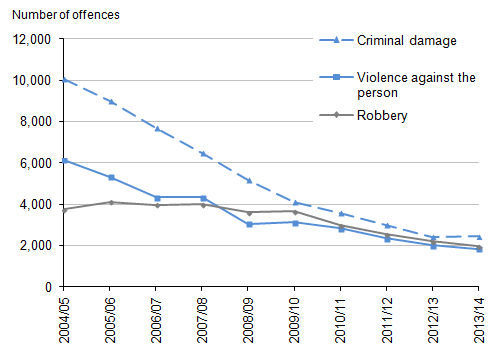 Figure 3.6: Offences recorded by the police in which firearms were reported to have been used by selected offence type, 2004/05 to 2013/14