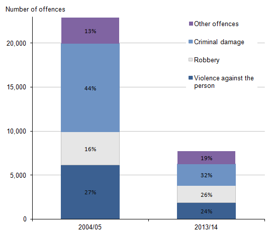 Figure 3.7: Offences recorded by the police in which firearms were reported to have been used by selected offence type, 2004/05 and 2013/14