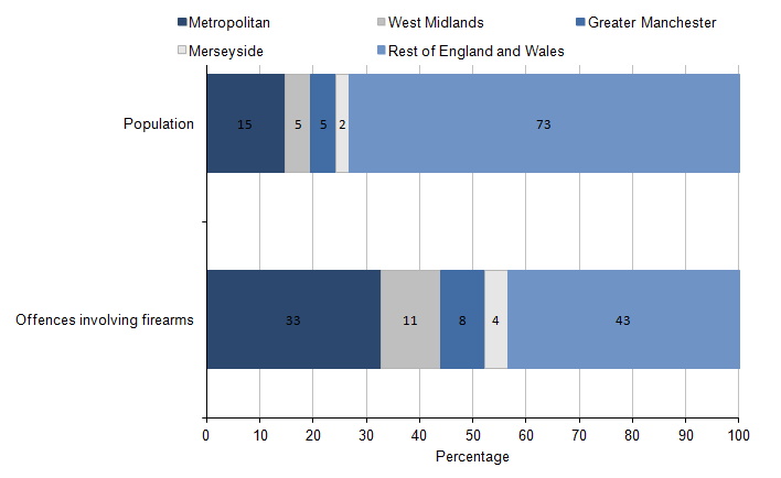 Figure 3.9: Proportion of firearm offences, excluding air weapons, in four police force areas and the rest of England and Wales, compared with population profile of those forces, 2013/14