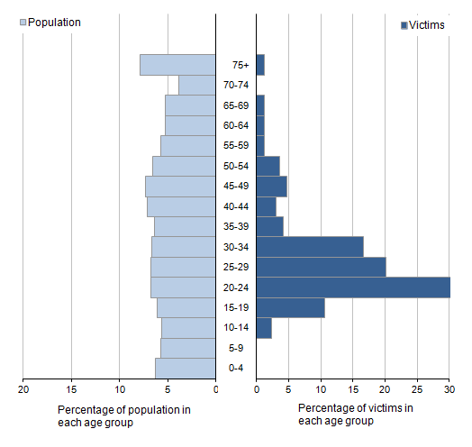 Figure 3.10: Age profile of fatally and seriously injured firearm victims, excluding air weapons, compared to population profile for England and Wales, 2013/14