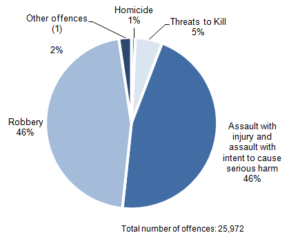 Figure 3.11: Offences recorded by police in which a knife or sharp instrument was used, 2013/14