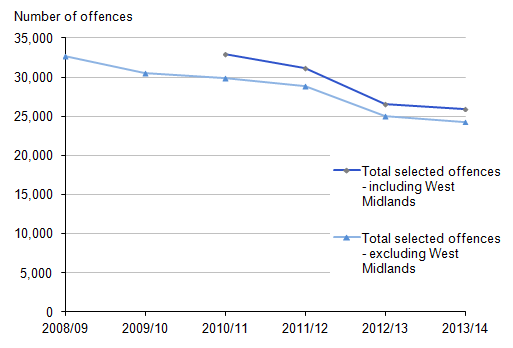 Figure 3.12: Number of police recorded offences involving a knife or sharp instrument, including and excluding West Midlands PFA, 2008/09 to 2013/14