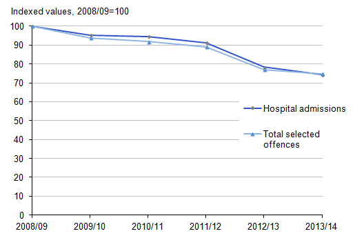 Figure 3.13: Indexed admissions to NHS hospitals with injuries from assault with a sharp object and police recorded offences involving a knife or sharp instrument, England, 2008/09 to 2013/14
