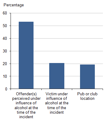 Figure 5.1: Proportion of violent incidents where alcohol was likely to be a factor, by question, 2013/14 CSEW